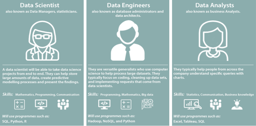 Job roles in Big Data and Data Science
