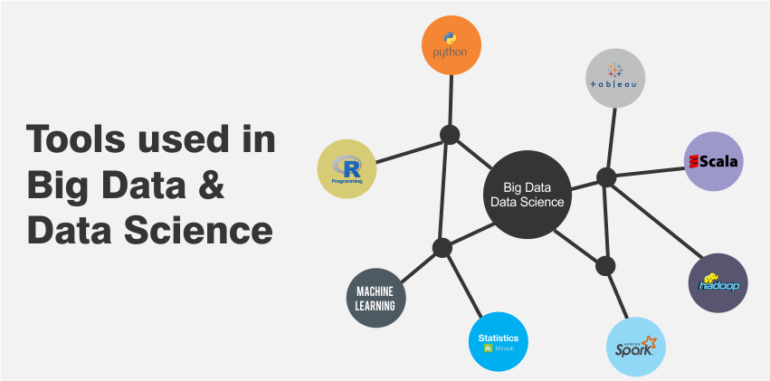 Tools used in Big Data and Data Science