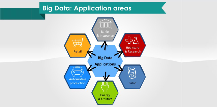 Applications of Big data - Digital nest - www.digitalnest.in