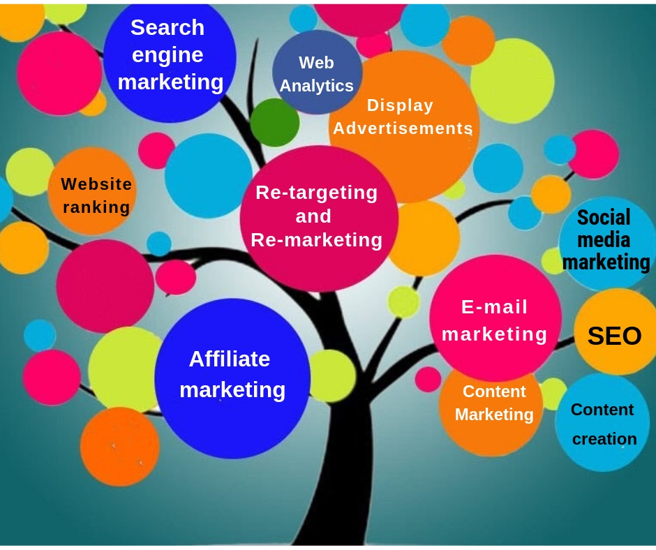 technqiues of digital marketing, tools in digital marketing, ways of doing digital marketing