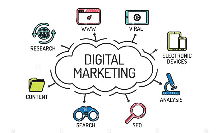 researcg;content ;digital marketing;smm;seo