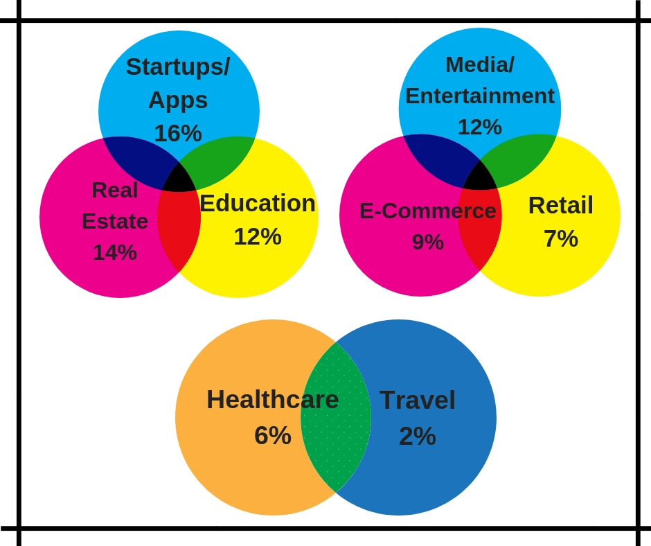 digital marketing survey, statistics of digital marketing, insights of digital marketing usage